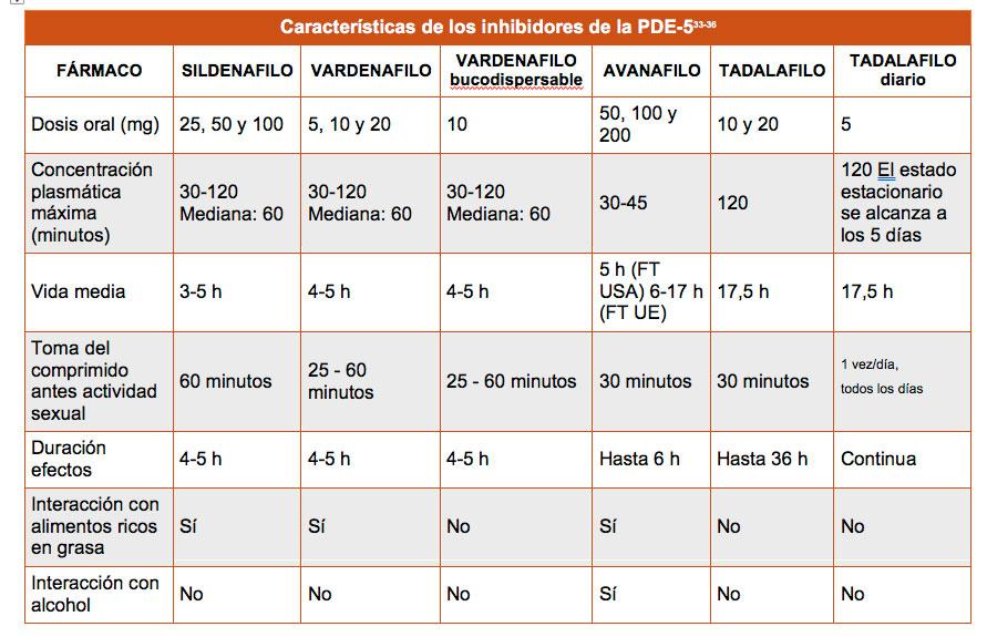 Disfunción-Erectil Tratamiento Con Fármacos Orales-Inhibidores De La Fosfodiesterasa 5