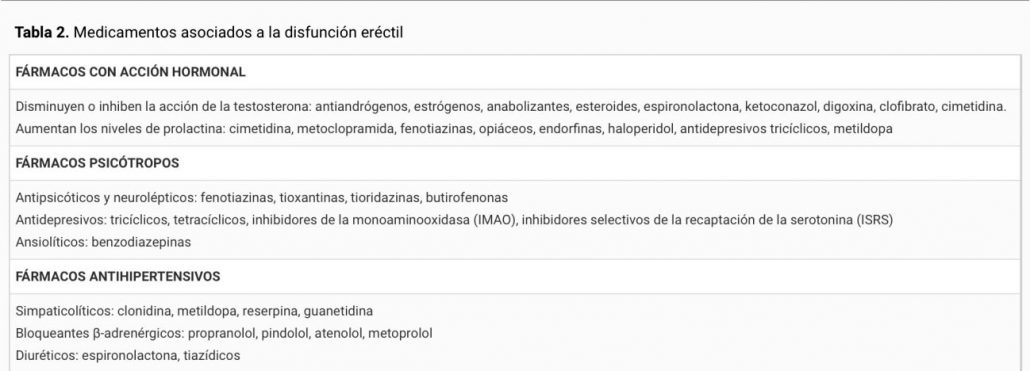 metoprolol cialis disfunción eréctil