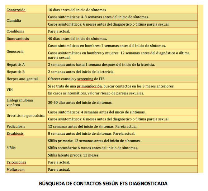 clínica y forma de lesiones que facilitan el diagnóstico de las enfermedades de trasmisión sexual