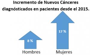 Incremento de cánceres diagnosticados en mujeres